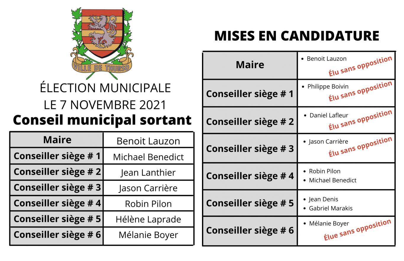 Copie de Conseil municipal sortant - Ville de Thurso